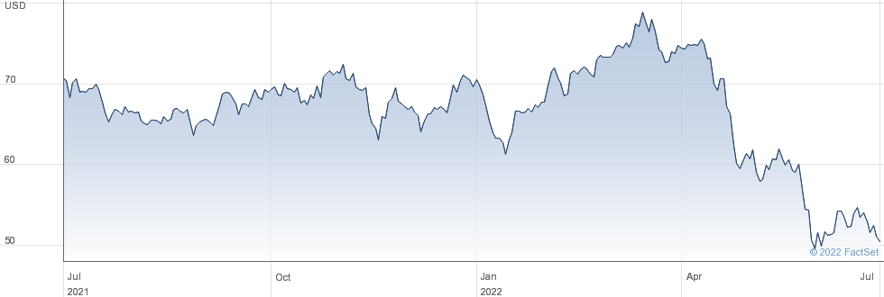 Kilroy Realty Corp performance chart
