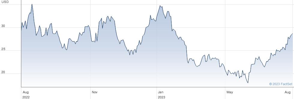 Kohls Corp performance chart