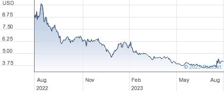 Koss Corp performance chart