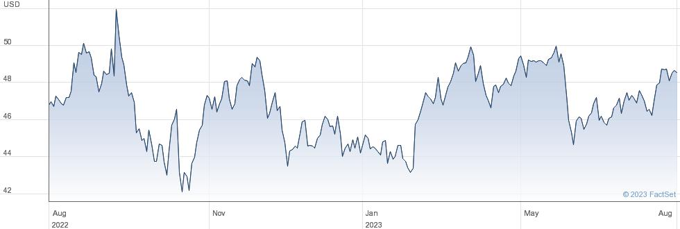 Kroger Co performance chart
