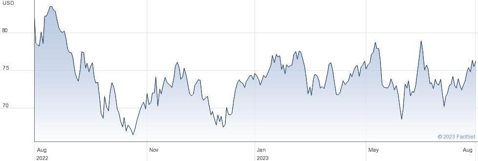 Kubota Corp performance chart