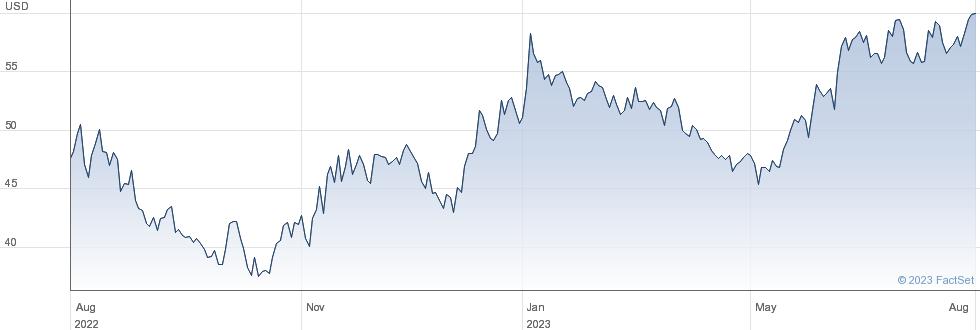Kulicke and Soffa Industries Inc performance chart