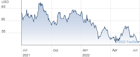 Kyocera Corp performance chart