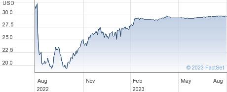Argo Group International Holdings Ltd performance chart