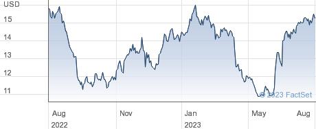 Lakeland Industries Inc performance chart