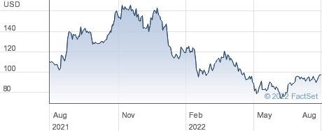 Ligand Pharmaceuticals Inc performance chart