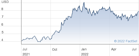 Partner Communications Company Ltd performance chart