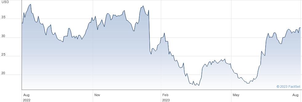 Surmodics Inc performance chart