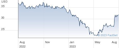 Guaranty Bancshares Inc performance chart