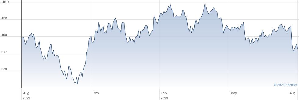 Teledyne Technologies Inc performance chart