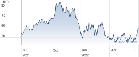 Lattice Semiconductor Corp performance chart