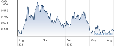 Laramide Resources Ltd performance chart