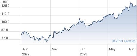 Lennar Corp performance chart