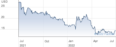 Kratos Defense and Security Solutions Inc performance chart