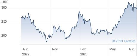 Lithia Motors Inc performance chart