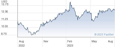 Vector Group Ltd performance chart
