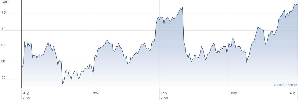 Linamar Corp performance chart