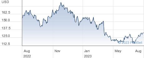 Lindsay Corp performance chart
