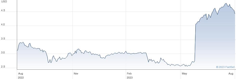 Arlington Asset Investment Corp performance chart