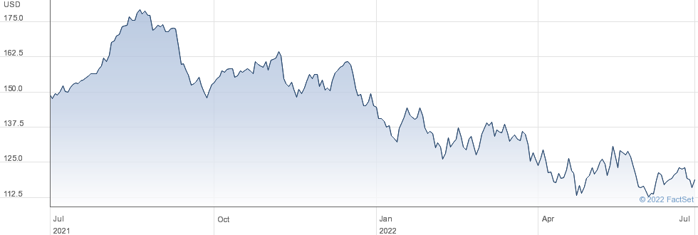 Agilent Technologies Inc performance chart