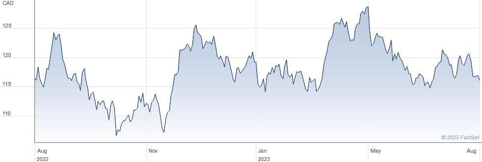 Loblaw Companies Ltd performance chart