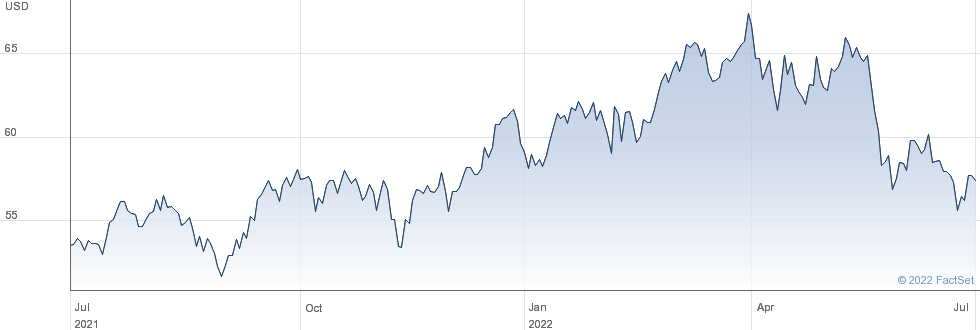 Loews Corp performance chart