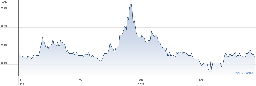 MedMira Inc performance chart