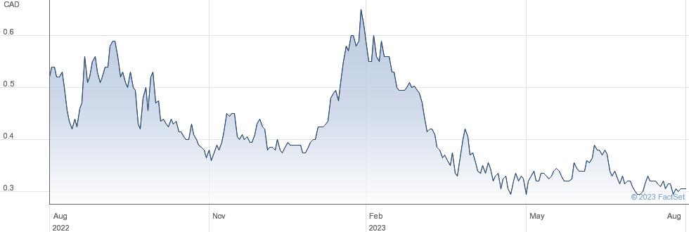 CanAlaska Uranium Ltd performance chart