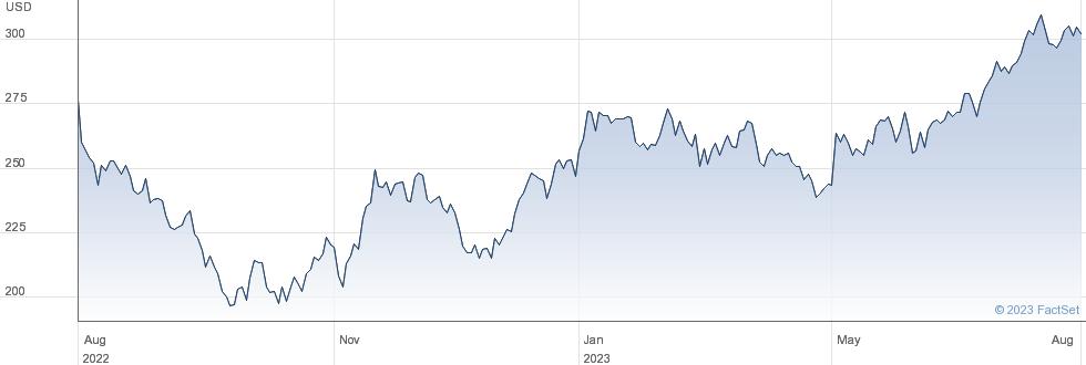 Littelfuse Inc performance chart