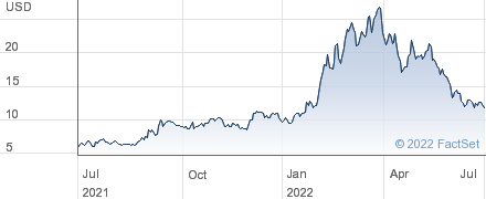 LSB Industries Inc performance chart