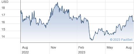 Computershare Ltd performance chart