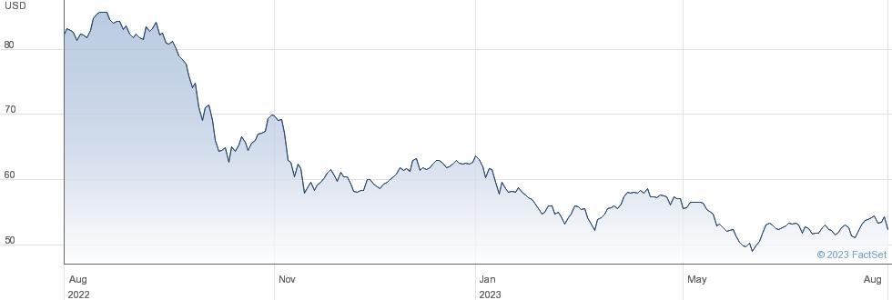 Dominion Energy Inc performance chart