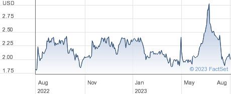 Highway Holdings Ltd performance chart