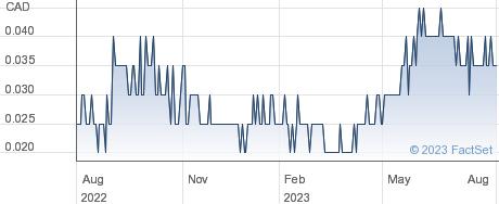 Sparta Capital Ltd performance chart