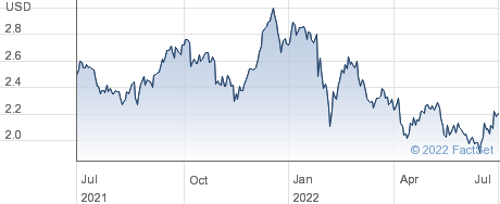 Lloyds Banking Group PLC performance chart