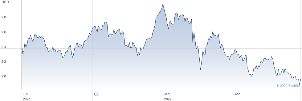 Lloyds Banking Group PLC performance chart