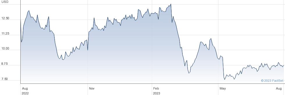 MBIA Inc performance chart