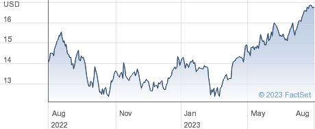 MGIC Investment Corp performance chart