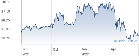 Norwood Financial Corp performance chart