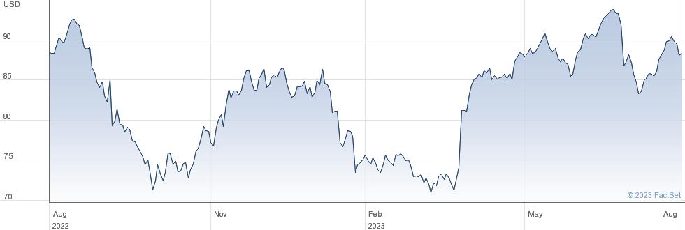 McCormick & Company Inc performance chart