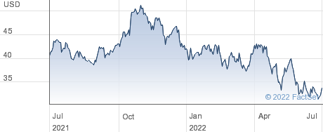 Steven Madden Ltd performance chart