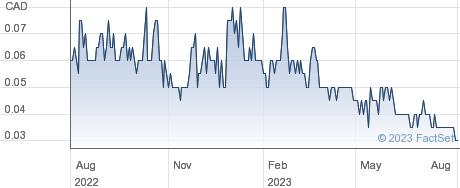 Metalex Ventures Ltd performance chart
