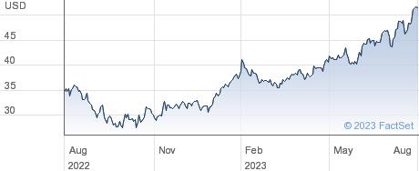 MDC Holdings Inc performance chart