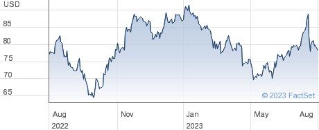 ManpowerGroup Inc performance chart