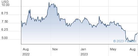 Marine Petroleum Trust performance chart
