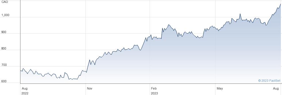 Fairfax Financial Holdings Ltd performance chart