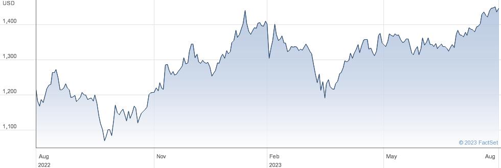 Markel Corp performance chart