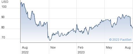 Edwards Lifesciences Corp performance chart