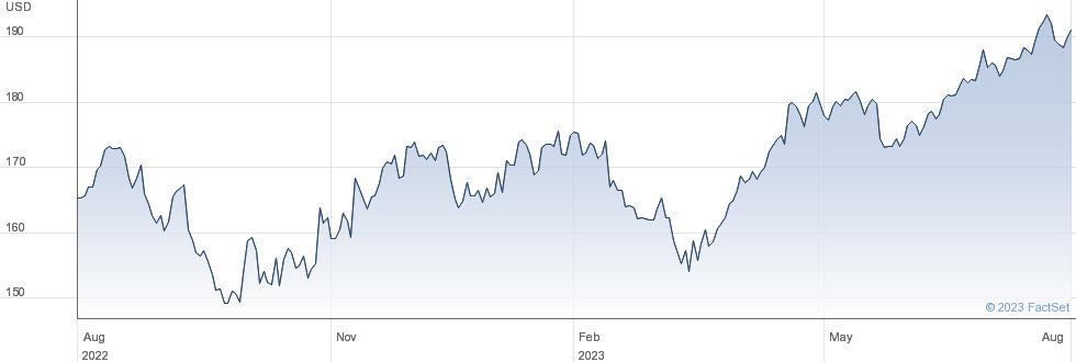 Marsh & McLennan Companies Inc performance chart