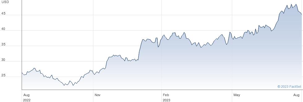Matthews International Corp performance chart